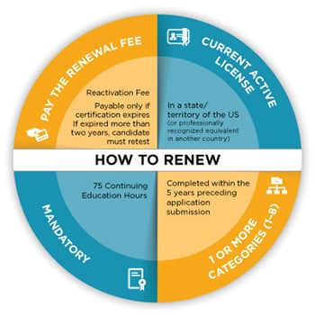 Renew your certification with the American Nurses Credentialing ...