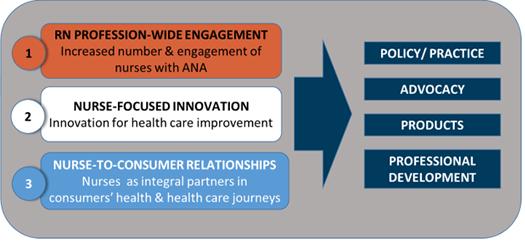 business planning framework nurses week